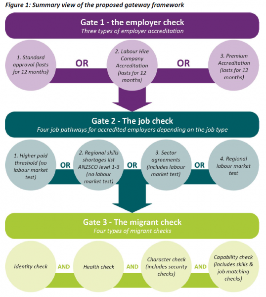 Government proposed a new regime for Work Visas